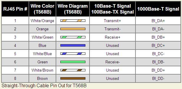 Usb To Rj45 Wiring Diagrams Electrical Wiring – 10base T Wiring Diagram